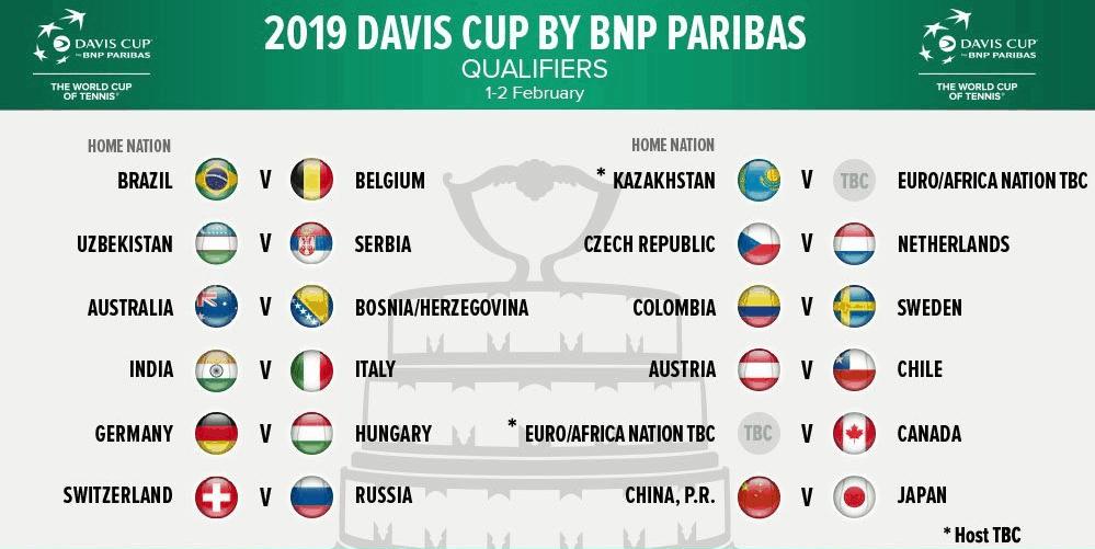 2019 Davis Cup Draw