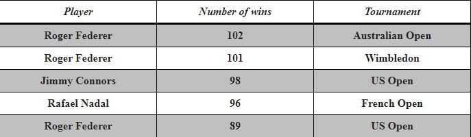 Most Wins in a Grand Slam